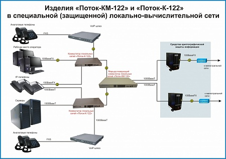 "Switch ""Potok-КМ-122"""